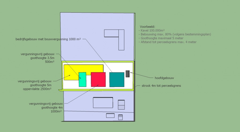 situatie tekening bedrijfsgebouwen vergunningsvrij bouwen